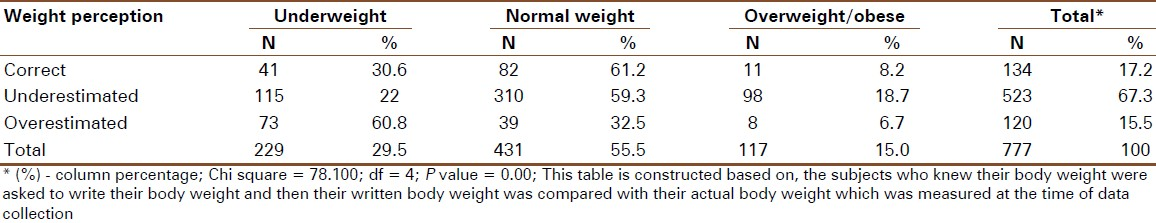 perception of body image among adolescents Original article singapore med 1 2009, 50 (3) : 303 perceptions of body image among malaysian male and female adolescents khor g l, zalilah m s, phan y y, ang m, maznah b, norimah a k.