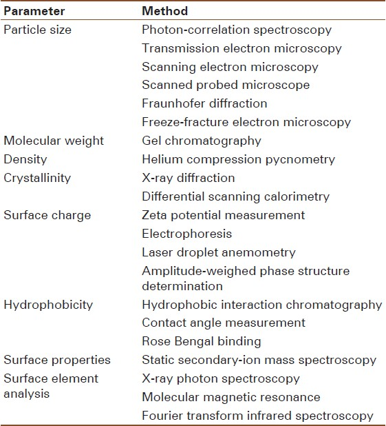 Table 1: Physicochemical methods for characterisation of nanoparticles