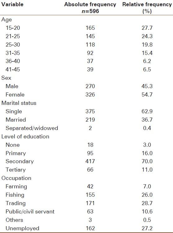 The Basic Demographic Profile of Respondents