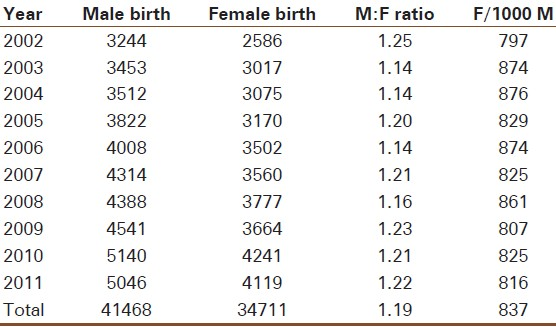 what is sex ratio in india