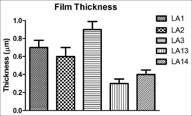 Figure 4: Film thickness of different formulations. Bars show mean ± confidence interval (<i>n</i> = 5)