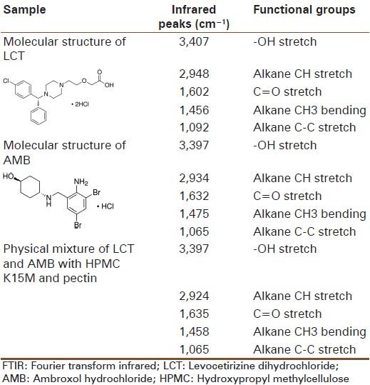 levocetirizine dihydrochloride and ambroxol hydrochloride syrup