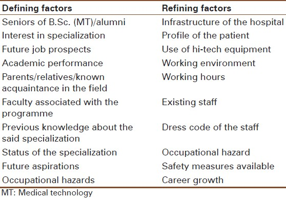 factors influencing medical students in career choices This study investigates the relative influence of career-choice factors on accounting students from different cultural backgrounds as a measure of cultural variability, the individualism- collectivism dimension tends to polarize australian students relative to hong kong and taiwanese students for .