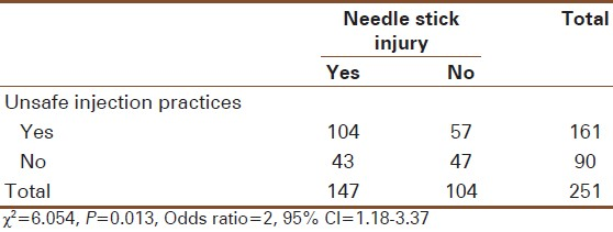 Table 3: Association between unsafe injection practices and needle stick injury in last 1 year of the study (n=251)