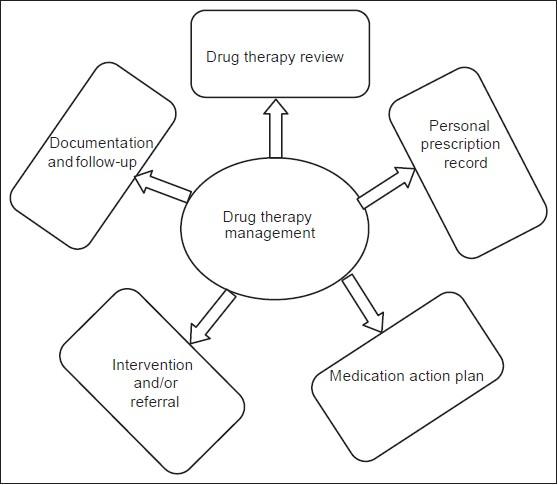 Emerging Drug Therapy Management Need Of The Day Mateti Uv Nagappa