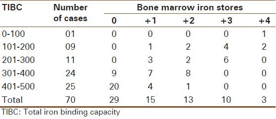 Table 4: Relationship of TIBC with bone marrow iron stores
