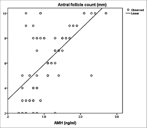 relationship between oocyte and follicle