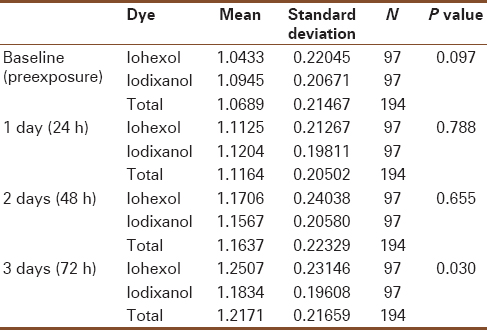 Table 2: Mean serum creatinine comparing iohexol and iodixanol baseline and after exposure to contrast agent