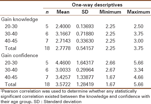 Table  5: Pre and posttest correlations for knowledge and confidence
