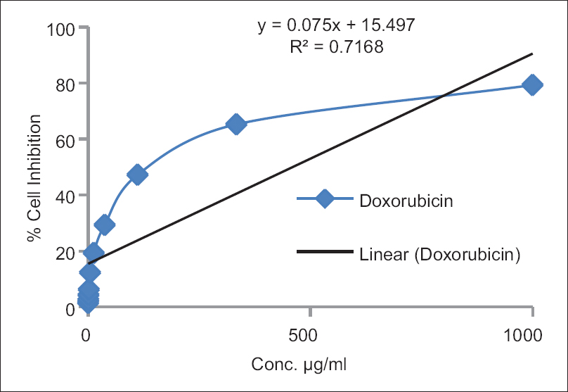 Figure  3: % cell inhibition of doxorubicin against HCT-15 cell line