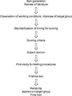 Generic work capacity assessment tool for working conditions in