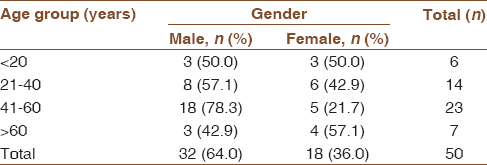 Table 1: Age- and gender-wise distribution of study participants with proptosis in a tertiary care hospital (<i>n</i>=50)