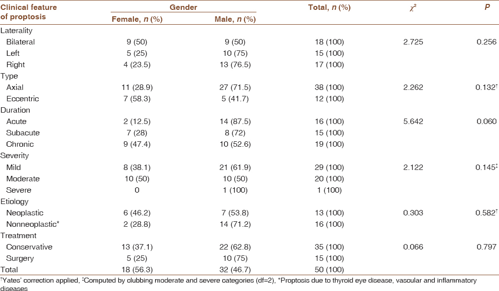 Table 3: Gender-wise variations in clinical features, etiology, and treatment modality of proptosis among study participants in a tertiary care hospital (<i>n</i>=50)