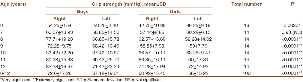 Normative Values Of Handgrip Strength In Children Using A