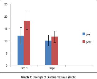 Strengthening exercises versus neuro-muscular electrical