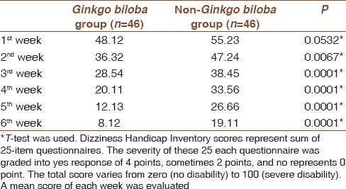 Role Of Ginkgo Biloba For Controlling Residual Dizziness After