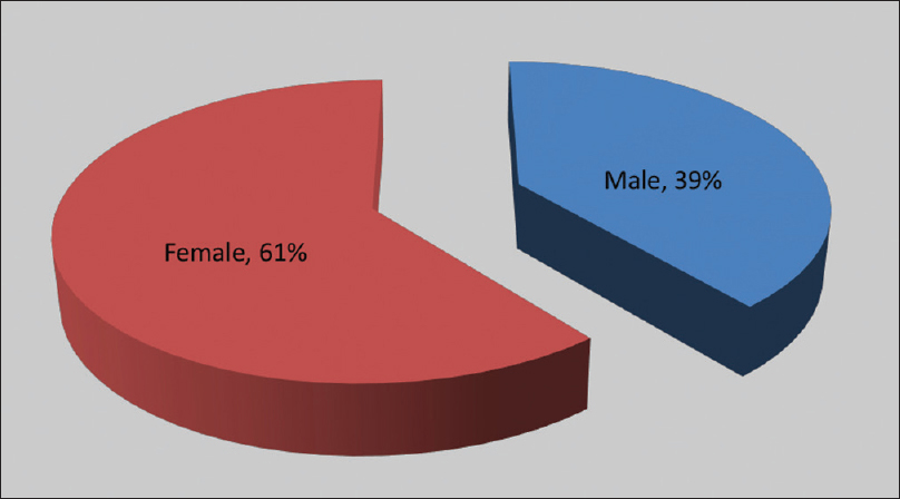 Figure 2: Gender-wise distribution of patients