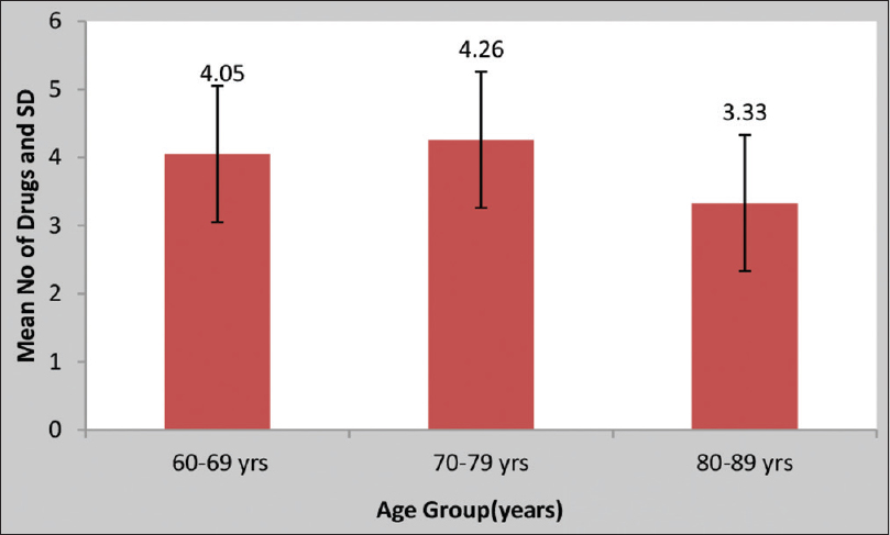 Figure 4: Age-wise distribution of no of drugs prescribed to specific age group of the study population