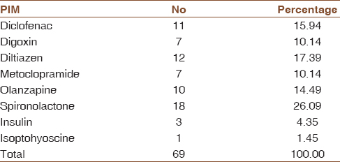Table 8: Potential inappropriate medicine prescribed in study population