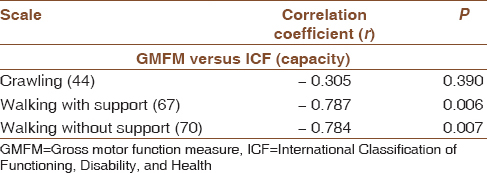 Table 6: Correlation between gross motor function measure (44, 67, and 70) and capacity qualifier of International Classification of Functioning, Disability, and Health after mobility training