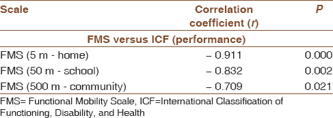 Table 7: Correlation between functional mobility scale and performance qualifier of International Classification of Functioning, Disability, and Health after mobility training