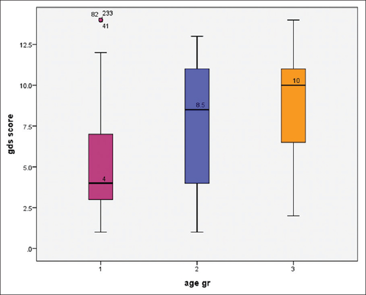 Figure 1: Box plot showing geriatric depression scale score in different age category of geriatric people; here, the range of different groups was 1 = 60–69 years, 2 = 70–79 years, 3 = 80, and above