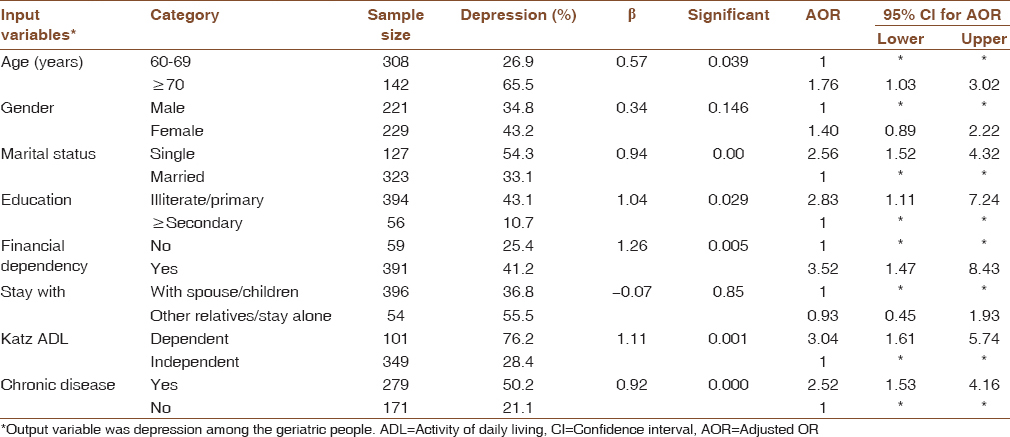 Pattern of morbidity and depression among the urban