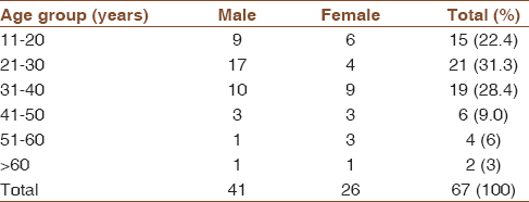 Table 1: The age and sex distribution