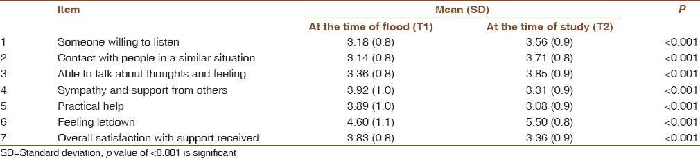 Table 2: Change in social support score over a period of 8 months from the occurrence of flood as perceived by households in Koonimedu village, Tamil Nadu (<i>n</i>=302)