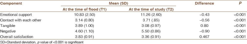 Table 3: Change in score in different dimensions of social support assessed by the Crisis Support Scale over a period of 8 months as perceived by households in Koonimedu village, Tamil Nadu (<i>n</i>&#61;302)
