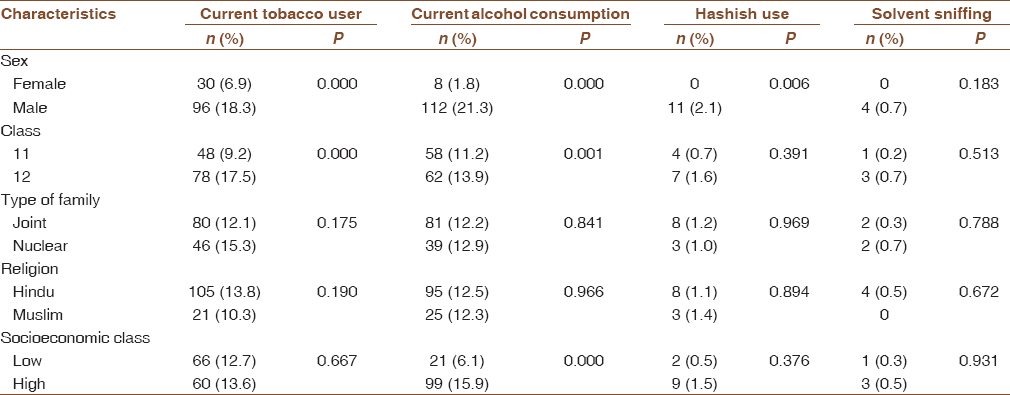 Table 3: Distribution of the study participants according to substance use (<i>n</i>&#61;962)