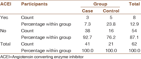 Table 5: Number of participants on angiotensin converting enzyme inhibitor