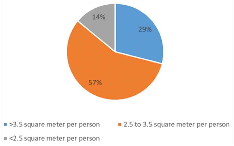 Figure 1: Percentage of camps with square meter per person area provided (Approximate)