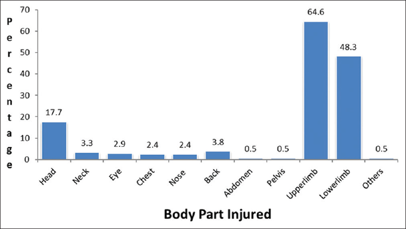 Figure 1: Distribution of construction workers according to body part injury