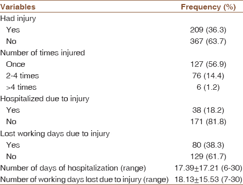 Table 3: Pattern of occupational injuries