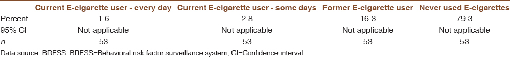 Table 8: Prevalence of E.cigarette use in the United states of America adult population (2017)