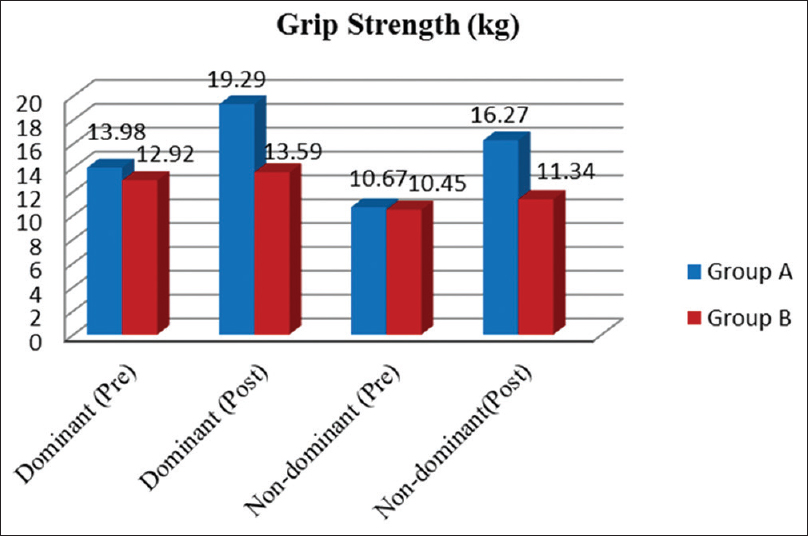 Figure 1: Comparison of grip strength pre- and post-interventions. Interpretation: the Grip strength of Group A improved from 13.98 ± 4.9 to 19.28 ± 5.9 for dominant hand and from 10.66 ± 4.4 to 16.26 ± 5.3 for nondominant hand as compared to Group B from 12.92 ± 2.4 to 13.59 ± 3.4 for dominant hand and from 10.45 ± 4.5 to 11.34 ± 3.9 for nondominant hand with <i>P</i> < 0.001