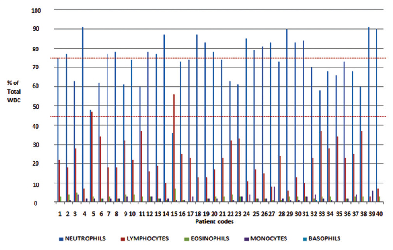 Figure 1: Differential leukocyte count patterns of patients of linezolid group. Note: The dotted lines indicate the upper and lower limits for the normal range of neutrophils in the differential count [Table 2]